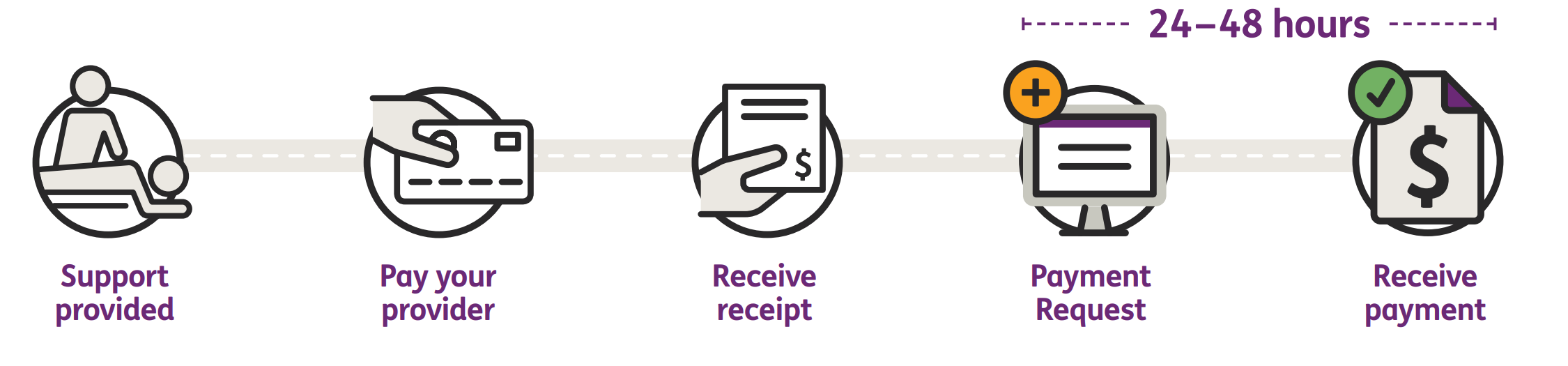 support provided icon- pay you provider icon - receive receipt - payment request icon - receive payment