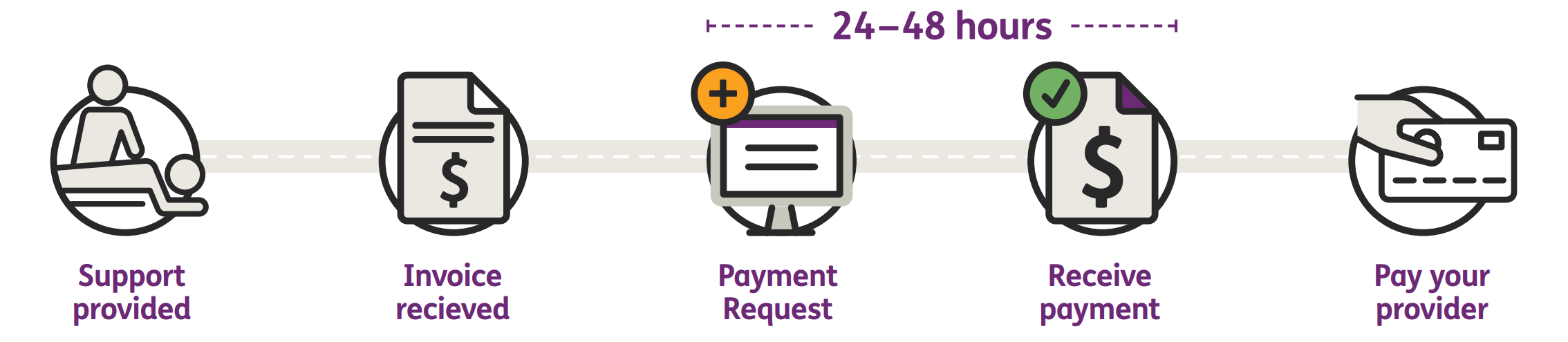 support provided icon - invoice received icon - payment request icon - receove payment icon - pay provider icon  icon